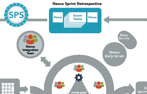 Nexus Sprint Retrospective