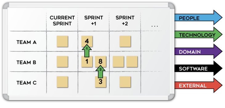Nexus Sprint Backlog
