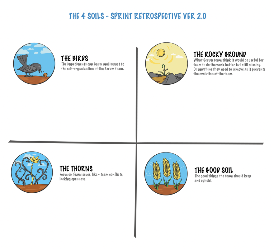 The 4 Soils - Sprint Retrospective ver 2.0 (Printable file updated)