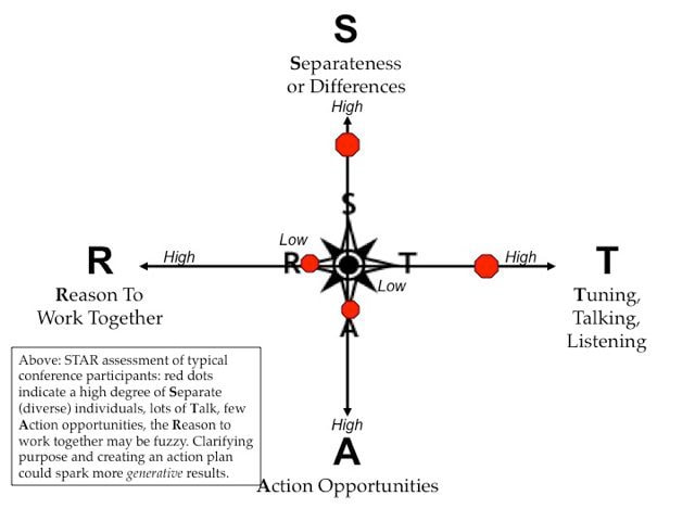 Generative Relationships STAR