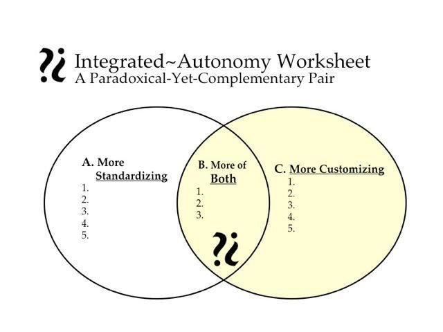 Integrated Autonomy Worksheet